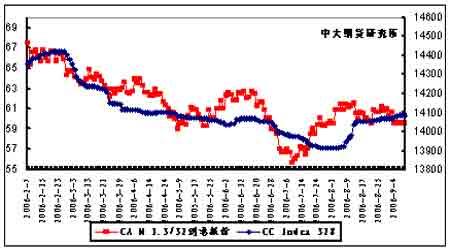 郑棉期价低位横向整理弱势依旧观望气氛浓厚