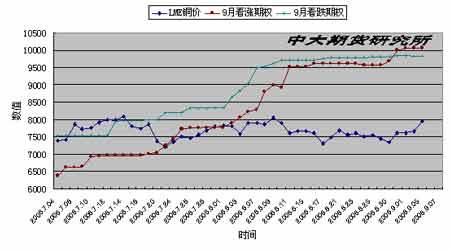 短周期内现货紧张等因素对铜价的支撑作用显著(2)