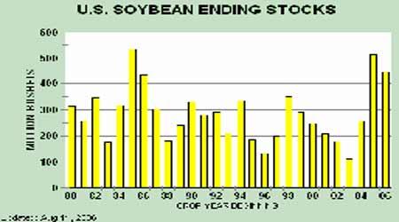 全球充足库存构成压制大豆期价继续筑底盘整(2)