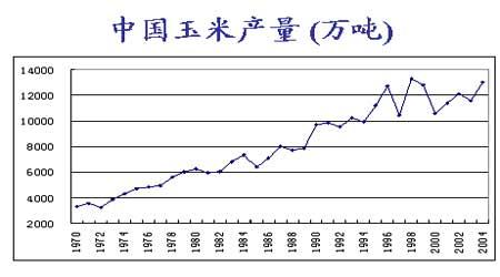 玉米深加工行业发展对期货市场价格的影响分析