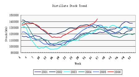 原油市场牛市并未终结市场需要漫长的恢复期(2)
