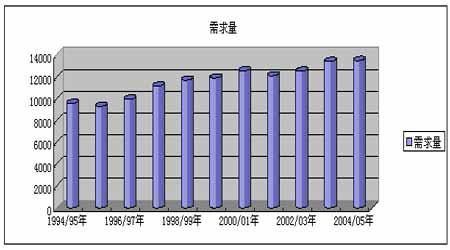 玉米深加工行业的发展对期货价格的影响分析
