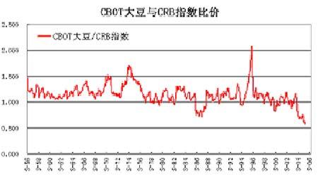 大豆市场基本面极为利空但市场底部支撑很强