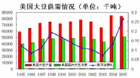 大豆市场基本面极为利空但市场底部支撑很强(2)