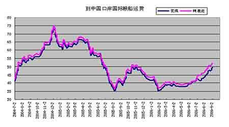国内豆市需求预期增加现货坚挺支撑连豆期价