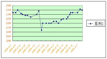 国内市场现货行情支撑豆价继续保持震荡整理