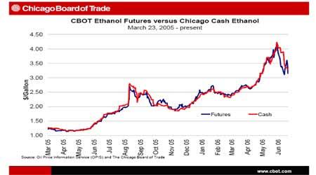 CBOT乙醇期货研究:与玉米之间提供套利机会(2)