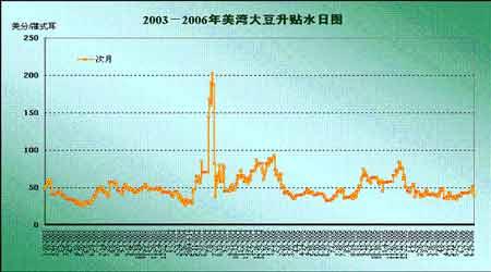 大豆跨市套利分析:期待市场扭曲修正获得收益