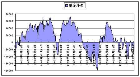 美国基金持仓变化对期货市场价格的影响分析(2)