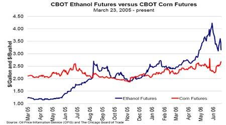 CBOT玉米压榨价差浅析:缓解石油资源短缺矛盾