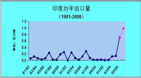 国内棉市配额悬而未决期价反弹缺乏实质动力