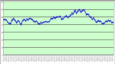 美联储利率走势与中国央行的货币政策取向