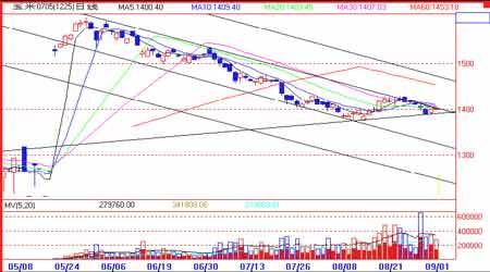 玉米季节性压力不可忽视期价转入震荡筑底阶段(2)