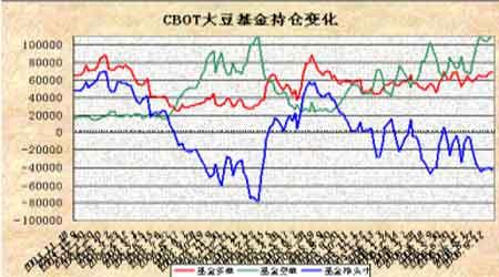 市场基本面仍缺乏题材大豆期价震荡行情依旧(3)