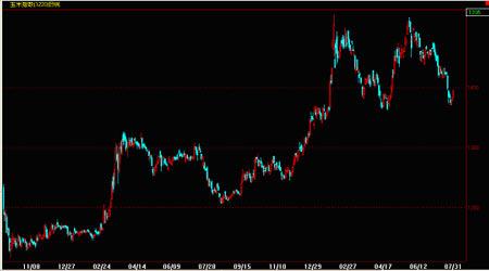 玉米市场深加工行业发展对期货价格的影响分析