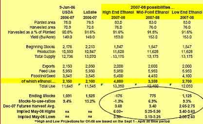 玉米深加工产业发展带动市场格局发生重大变化(2)