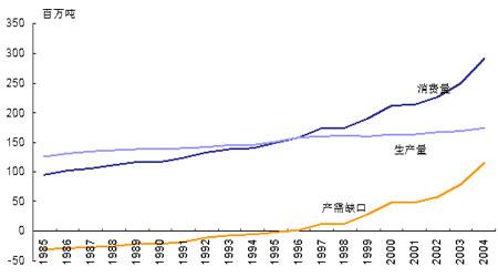 燃料乙醇行业分析报告:市场前途光芒道路曲折