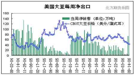 豆类市场还在盘整之中玉米受到新粮上市压制(4)