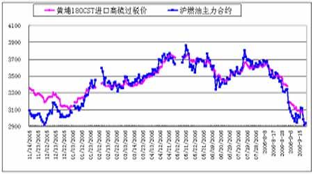 受长期供需基本面影响原油价格下滑空间不大