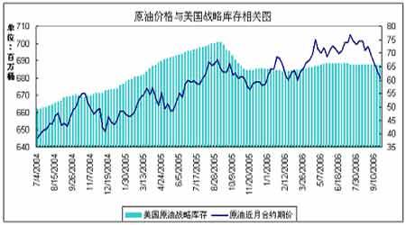 受长期供需基本面影响原油价格下滑空间不大(2)