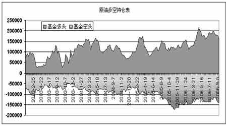 受长期供需基本面影响原油价格下滑空间不大(3)