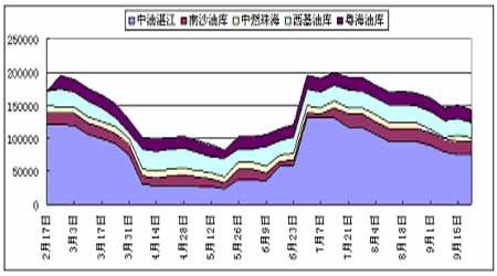 受长期供需基本面影响原油价格下滑空间不大(4)