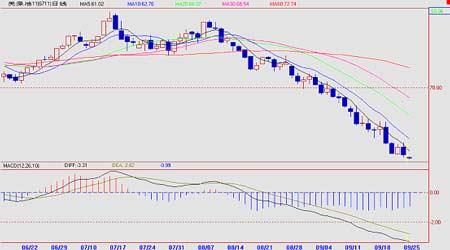 受长期供需基本面影响原油价格下滑空间不大(5)