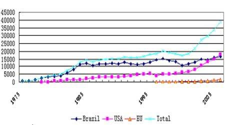 玉米深加工行业发展对期价形成长期的支撑作用