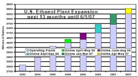 CBOT乙醇期货合约研究:燃料乙醇将进一步发展(2)