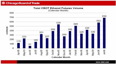 CBOT乙醇期货合约研究:燃料乙醇将进一步发展(4)