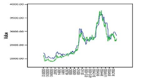 饲料企业套期保值研究:豆粕和豆油呈反向相关