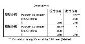饲料企业套期保值研究:豆粕和豆油呈反向相关(2)
