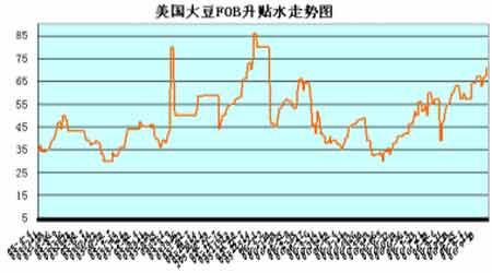 美盘大豆期价震荡反弹大连大豆仍以震荡为主(3)