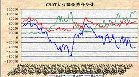 美盘大豆期价震荡反弹大连大豆仍以震荡为主(4)