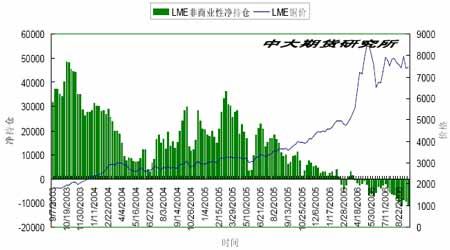 近期期铜市场震荡盘升后市走势仍然存在变数(2)