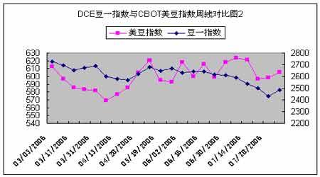 DCE和CBOT玉米期价走势特点及影响因素的分析(2)
