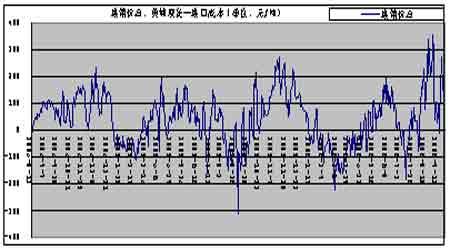 国际原油期价惯性下跌市场对利空因素较为敏感(2)