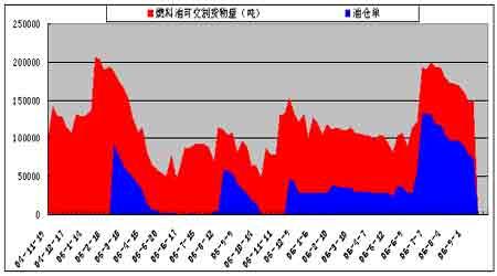 国际原油期价惯性下跌市场对利空因素较为敏感(3)