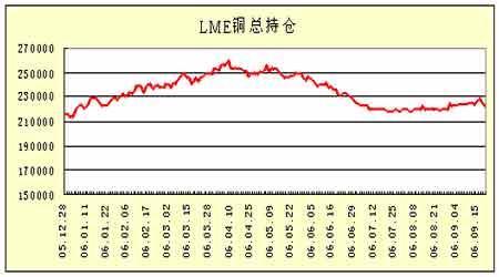 期铜市场继续维持振荡铜价等待明朗方向指引