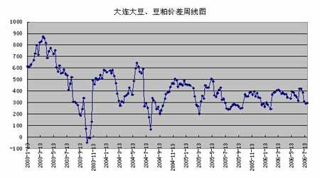 大连大豆系列品种套利策略的季节性分析研究