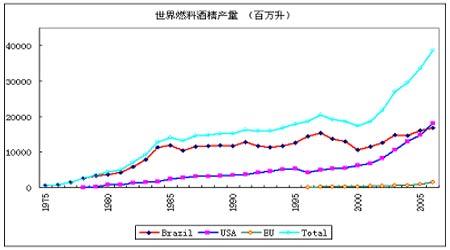 美燃料乙醇期货研究:我国市场前景将十分广阔
