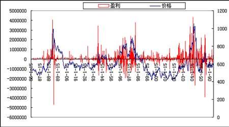 美国基金持仓变化对期货市场价格影响的分析