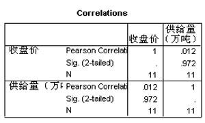 黄大豆期货价格与现货供给量的关系特征分析