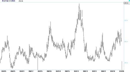 美国燃料乙醇的发展与CBOT玉米长期价格展望