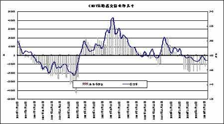 基金持仓与CBOT农产品期货之间的相关性分析