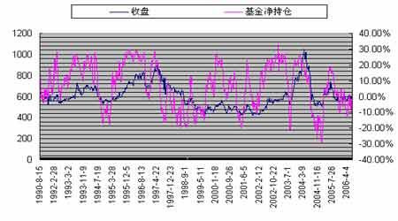 基金的运作方式以及美国基金对期货价格的影响