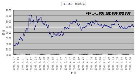 传统基本面被逐步削弱铜价上涨步伐显露疲态