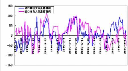 节后短暂需求淡季来临豆油价格将出现一定回落(2)