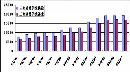节后短暂需求淡季来临豆油价格将出现一定回落(3)