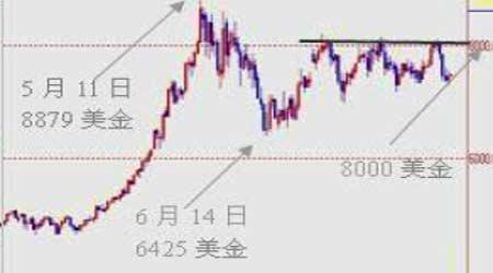 短期内铜市场僵着的价格有望出现季节性突破